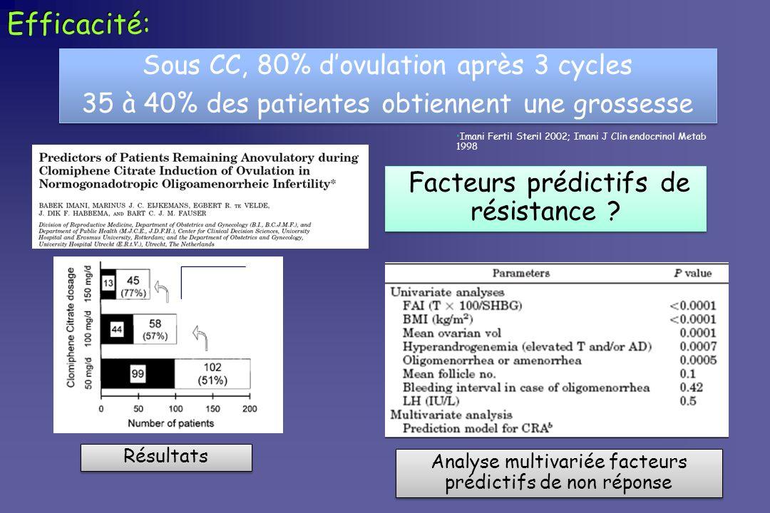 Efficacité: Résultats Analyse multivariée facteurs prédictifs de non réponse Sous CC, 80% dovulation après 3 cycles 35 à 40% des patientes obtiennent