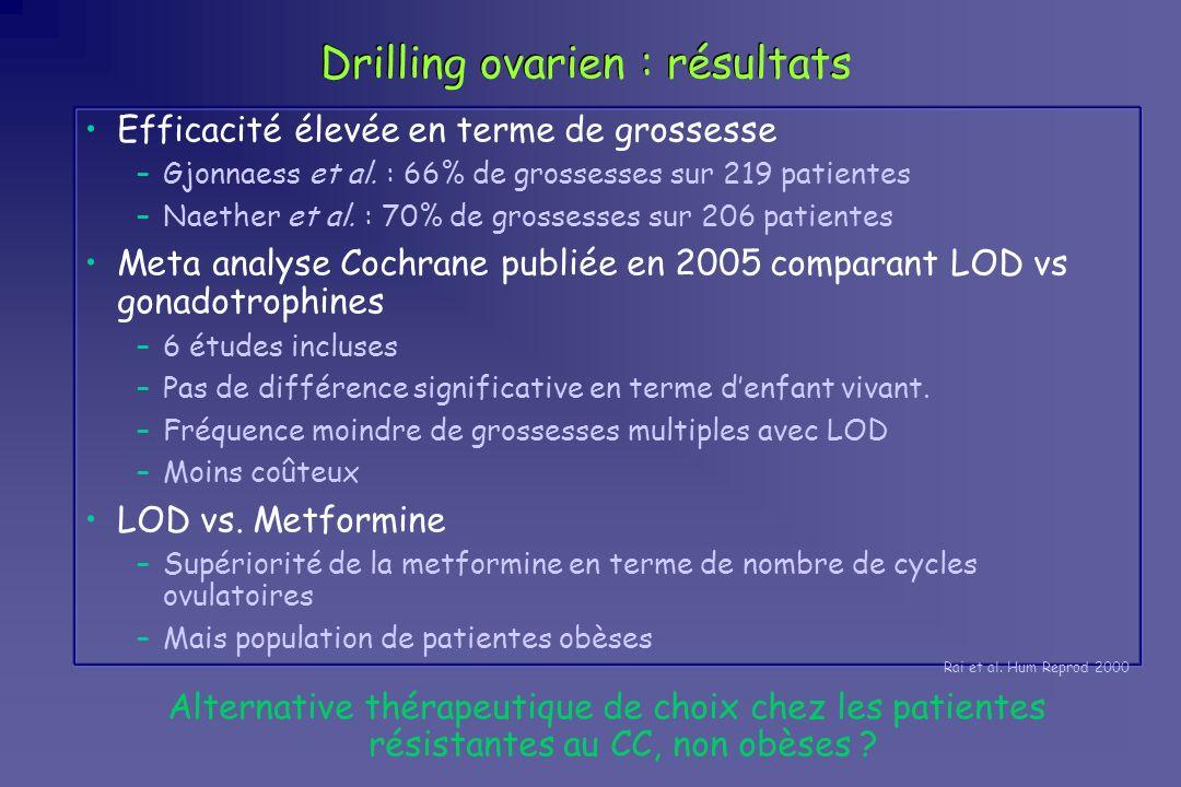 Drilling ovarien : résultats Efficacité élevée en terme de grossesse –Gjonnaess et al. : 66% de grossesses sur 219 patientes –Naether et al. : 70% de