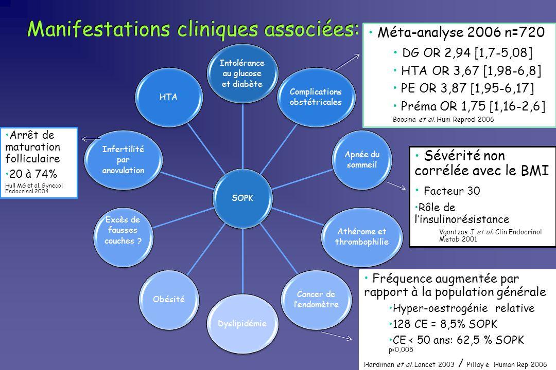 Manifestations cliniques associées: SOPK Intolérance au glucose et diabète HTA Infertilité par anovulation Excès de fausses couches ? ObésitéDyslipidé