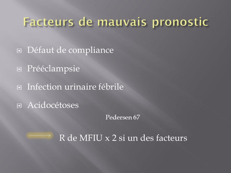 Défaut de compliance Prééclampsie Infection urinaire fébrile Acidocétoses Pedersen 67 R de MFIU x 2 si un des facteurs