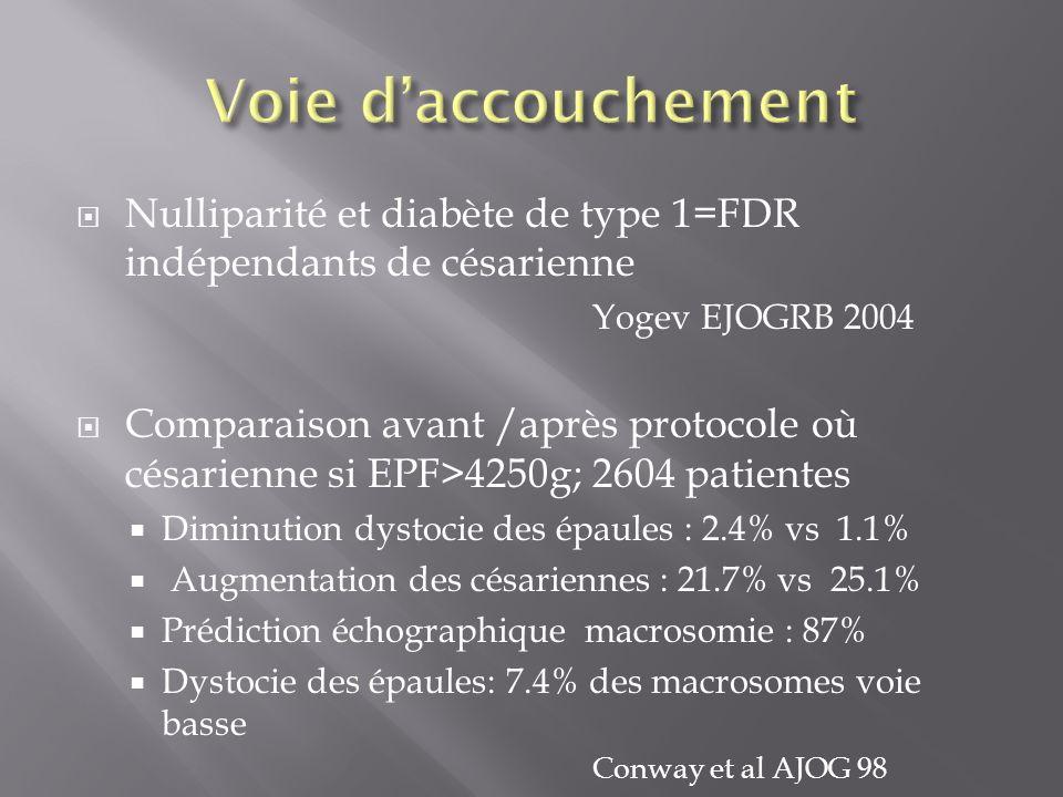 Nulliparité et diabète de type 1=FDR indépendants de césarienne Yogev EJOGRB 2004 Comparaison avant /après protocole où césarienne si EPF>4250g; 2604