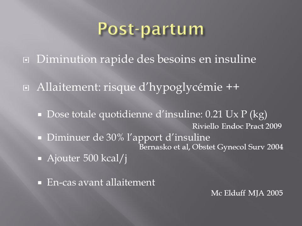 Diminution rapide des besoins en insuline Allaitement: risque dhypoglycémie ++ Dose totale quotidienne dinsuline: 0.21 Ux P (kg) Riviello Endoc Pract