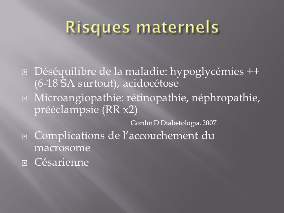 Déséquilibre de la maladie: hypoglycémies ++ (6-18 SA surtout), acidocétose Microangiopathie: rétinopathie, néphropathie, prééclampsie (RR x2) Gordin