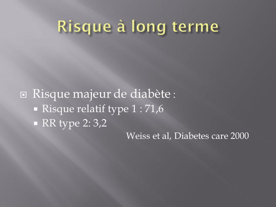 Risque majeur de diabète : Risque relatif type 1 : 71,6 RR type 2: 3,2 Weiss et al, Diabetes care 2000