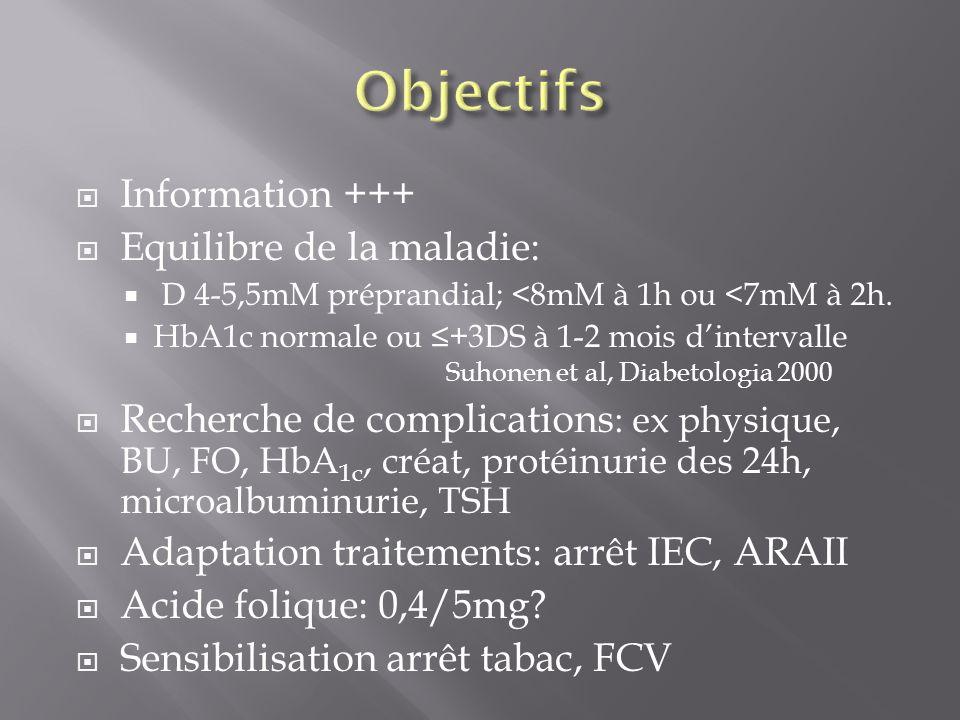 Information +++ Equilibre de la maladie: D 4-5,5mM préprandial; <8mM à 1h ou <7mM à 2h. HbA1c normale ou +3DS à 1-2 mois dintervalle Suhonen et al, Di