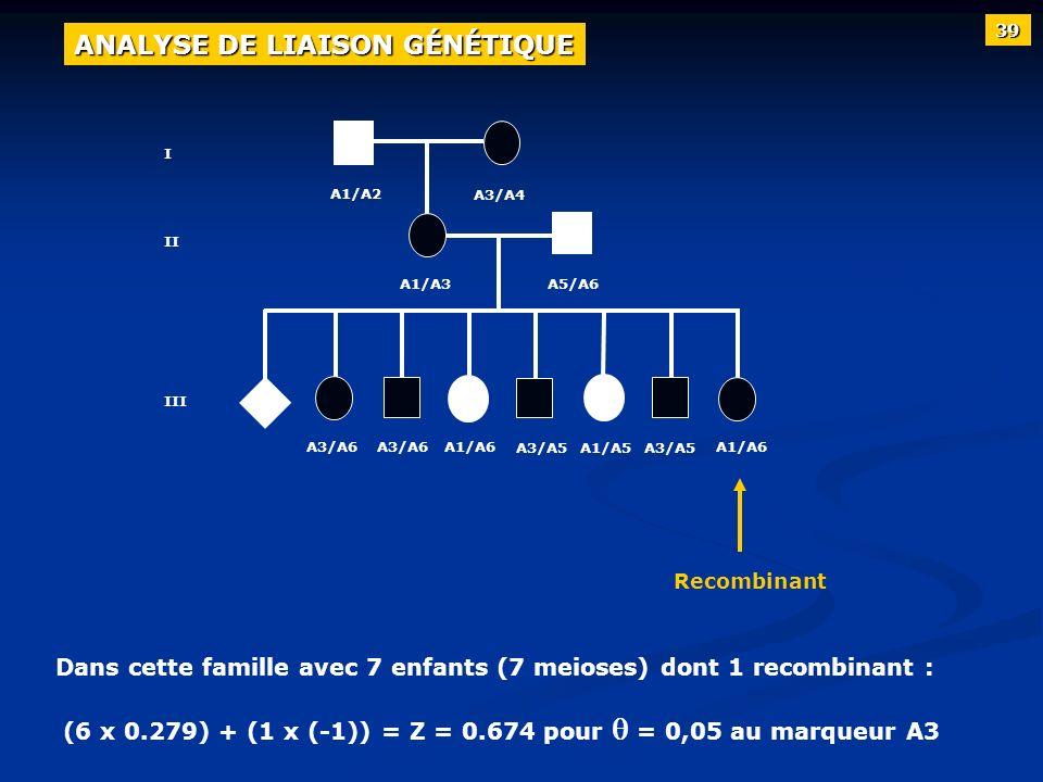 Dans cette famille avec 7 enfants (7 meioses) dont 1 recombinant : (6 x 0.279) + (1 x (-1)) = Z = 0.674 pour = 0,05 au marqueur A3 39 ANALYSE DE LIAIS