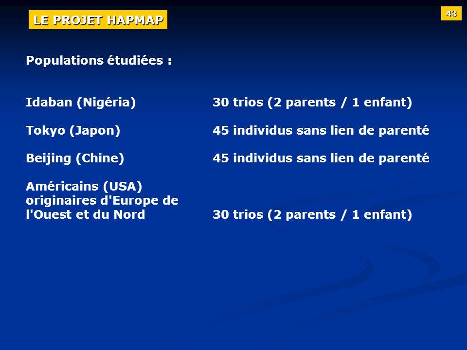 Populations étudiées : Idaban (Nigéria)30 trios (2 parents / 1 enfant) Tokyo (Japon)45 individus sans lien de parenté Beijing (Chine)45 individus sans