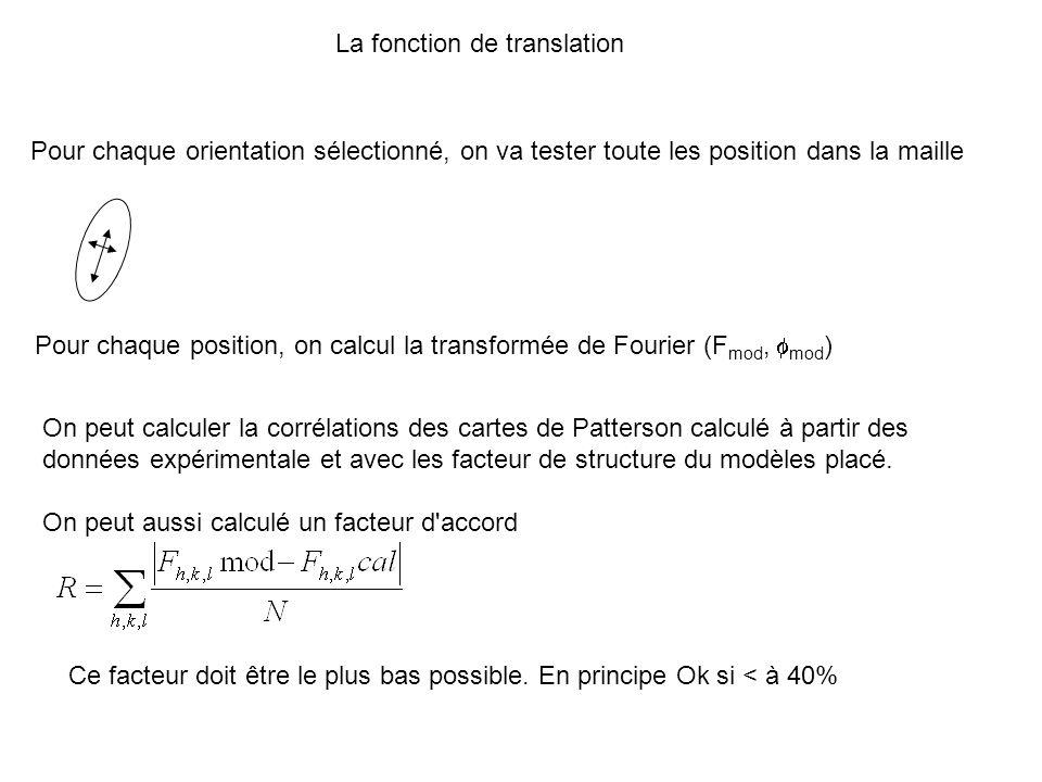 La fonction de translation Pour chaque orientation sélectionné, on va tester toute les position dans la maille Pour chaque position, on calcul la tran