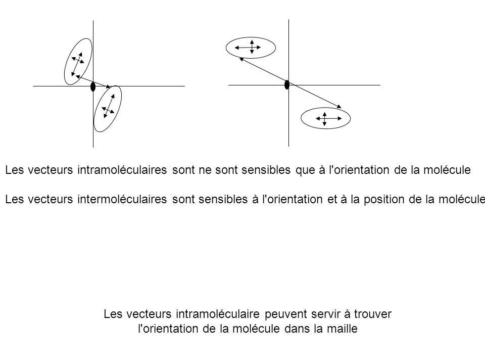 Les vecteurs intramoléculaires sont ne sont sensibles que à l'orientation de la molécule Les vecteurs intermoléculaires sont sensibles à l'orientation