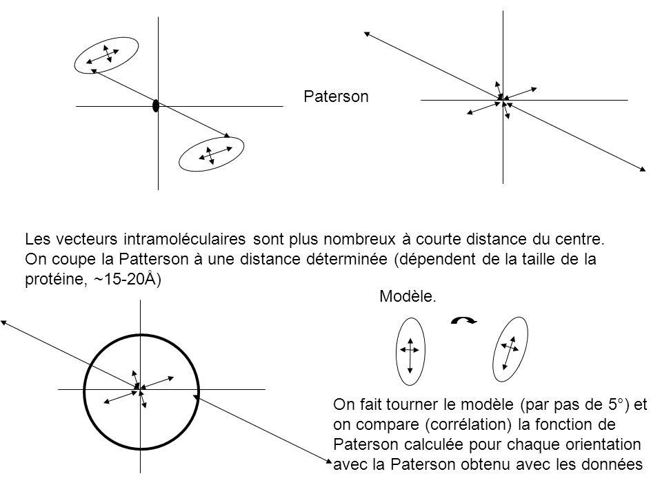 Paterson Les vecteurs intramoléculaires sont plus nombreux à courte distance du centre. On coupe la Patterson à une distance déterminée (dépendent de