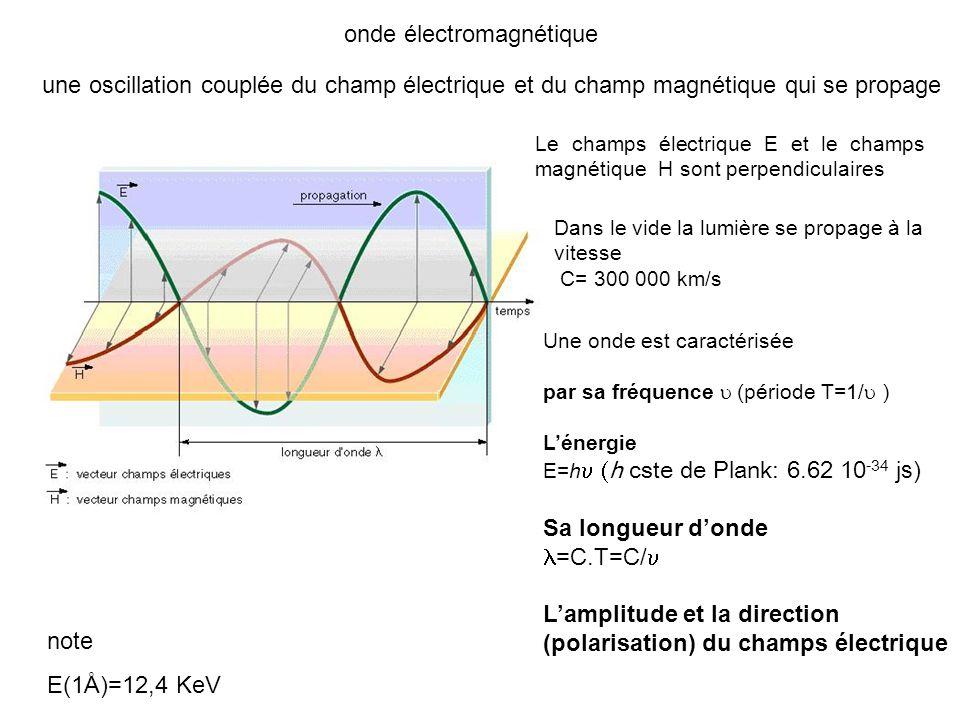 Londe oscille dans le temps et lespace E(0,t)= E max cos( t) =2 / rad/s A une distance x, londe arrivera avec du retard ( t=x/c) représente le déphasage A cause du déphasage, le maximum de de lamplitude ne sera pas synchrone Le déphasage dépend de la position