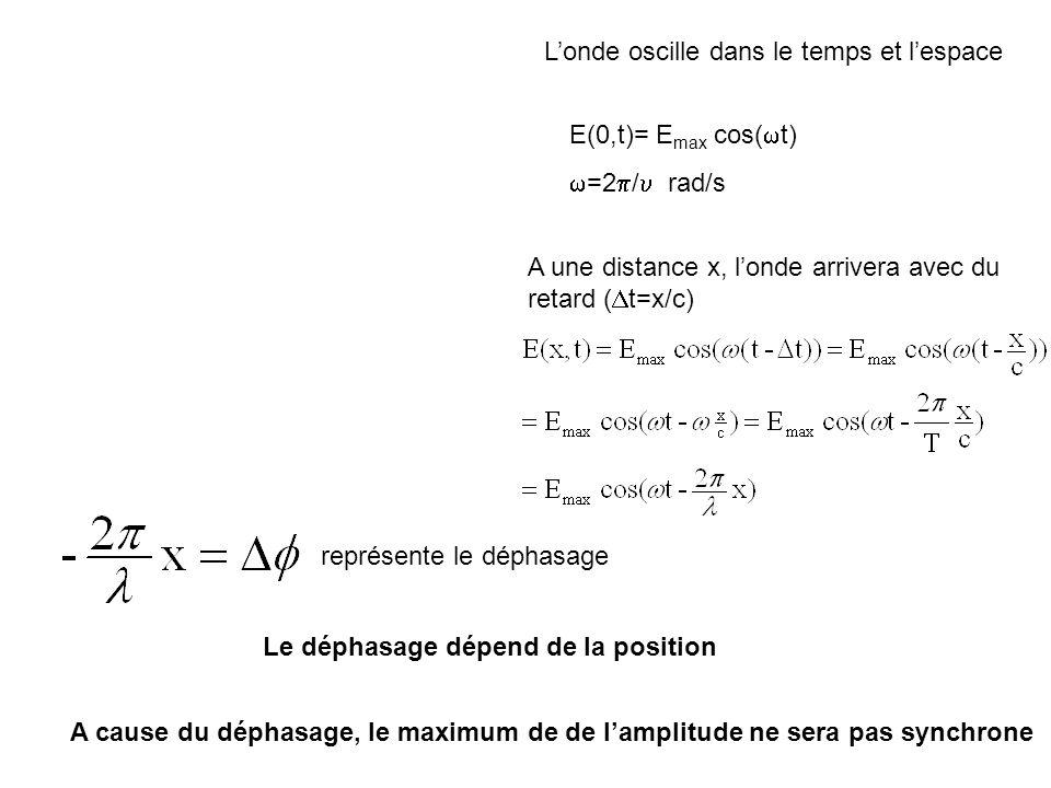 Représentation complexe dune onde Rappel: e i =cos +isin Puisque toute les ondes étudiées auront la même fréquence, on ne sintéresse quau déphasage et à lamplitude Ae i axe réel axe imaginaire