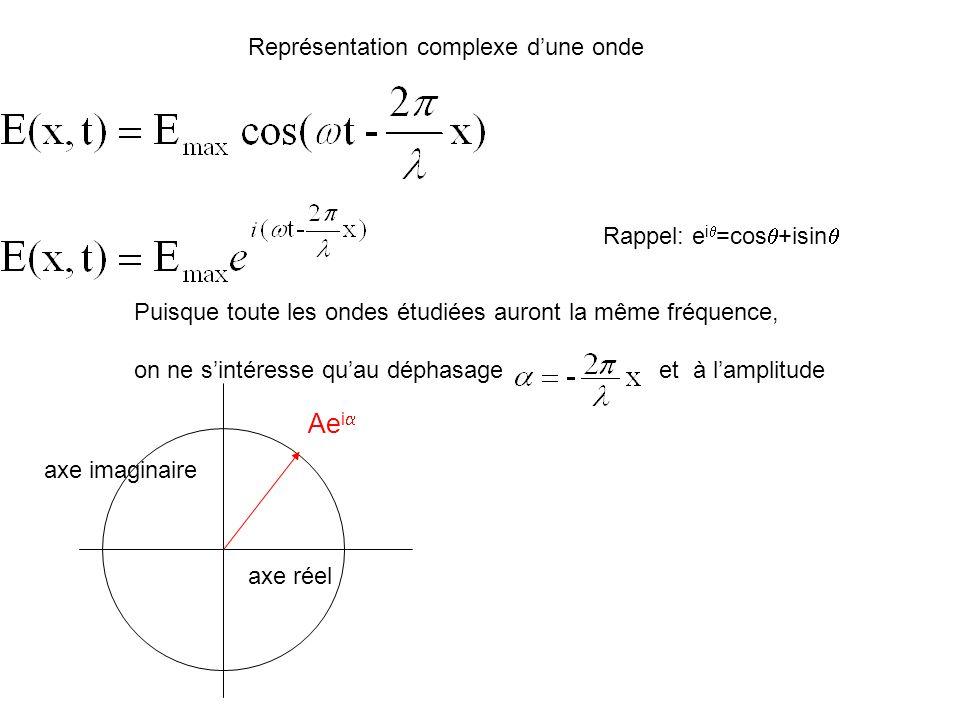 Addition de plusieurs ondes (interférences) de même fréquence A cause du déphasage, on ne peut additionner simplement 2 ondes Nouvelle amplitude et une nouvelle phase