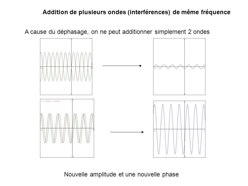 Addition de plusieurs ondes A cause du déphasage il faut faire la somme vectorielle Somme = A 1 e i 1 + A 2 e i 2 + A 3 e i 3 + ….