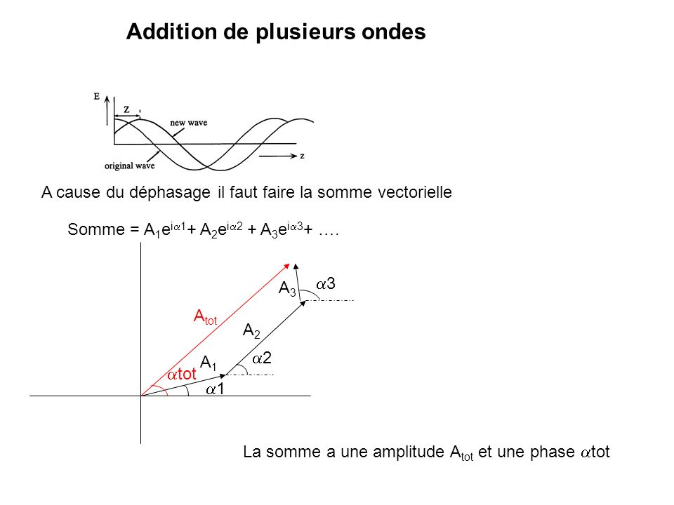 Un onde est caractérisé par: Une amplitude Une phase (une direction et une fréquence)
