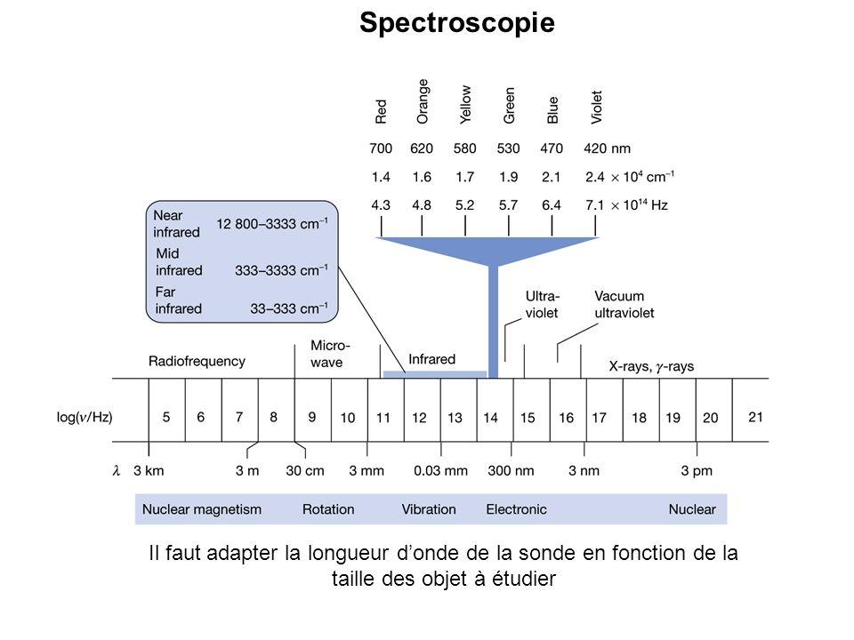 Indiquée dans les tables Ces extinctions caractérisent les éléments de translations