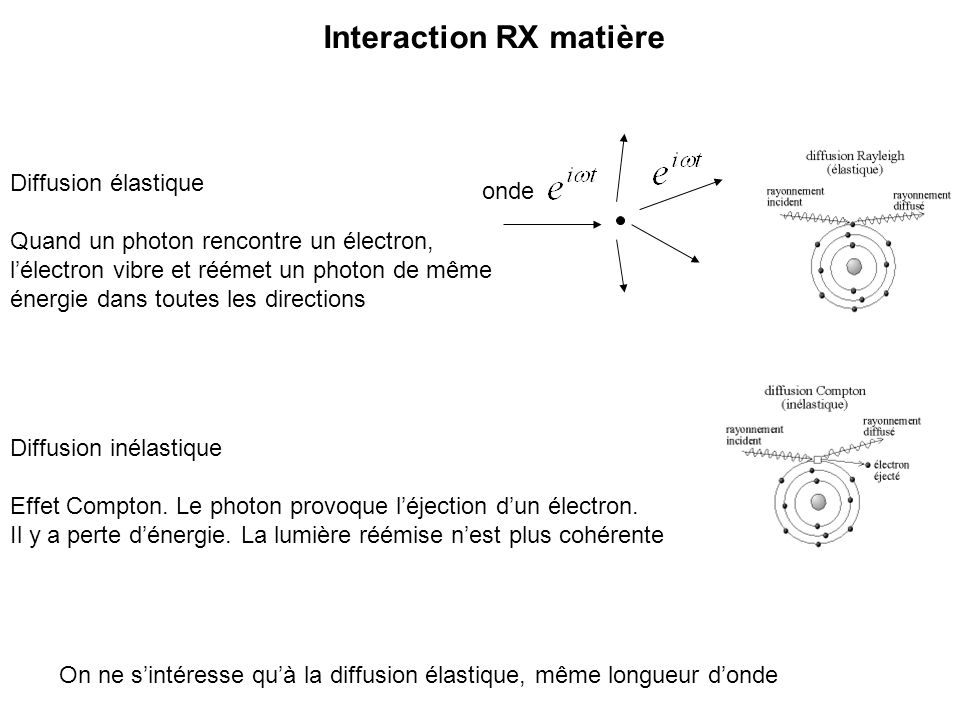 Cliché de diffraction (180 images) Lintensité baisse avec la résolution (facteur dagitation + facteur atomique) On mesure lintensité (pas les phases).