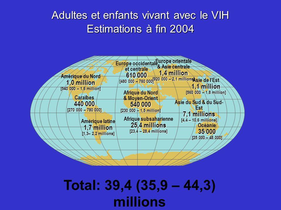 39,4 millions [35,9 – 44,3 millions] 4,9 millions [4,3 – 6,4 millions] 3,1 millions [2,8 – 3,5 millions] Estimations mondiales à fin 2004 Enfants et adultes Personnes vivant avec le VIH à Nouveaux cas dinfection à VIH en 2004 Décès dus au SIDA en 2004 ONUSIDA