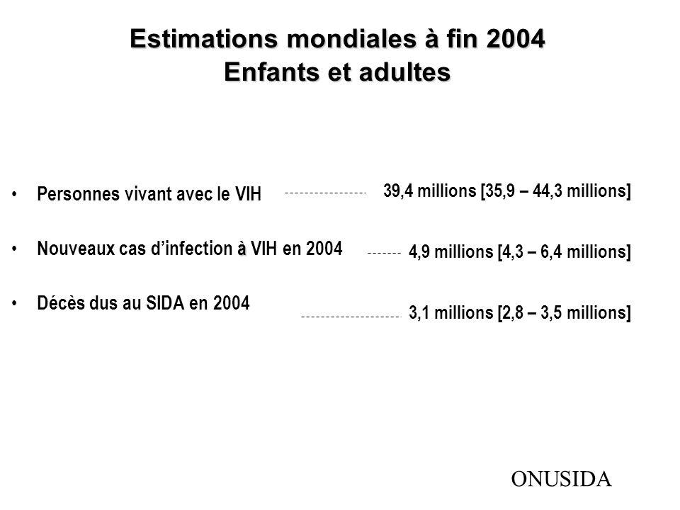 Nombre de personnes vivant Total39,4 millions (35,9 – 44,3 millions) avec le VIH en 2004 Adultes37,2 millions (33,8 – 41,7 millions) Femmes17,6 millions (16,3 – 19,5 millions) Enfants <15 ans2,2 millions (2,0 – 2,6 millions) Nouveaux cas dinfection à VIH en 2004 Total4,9 millions (4,3 – 6,4 millions) Adultes4,3 millions (3,7 – 5,7 millions) Enfants <15 ans640 000 (570 000 – 750 000) Décès dus au SIDA en 2004 Total3,1 millions (2,8 – 3,5 millions) Adultes2,6 millions (2,3 – 2,9 millions) Enfants <15 ans510 000 (460 000 – 600 000) Résumé mondial de lépidémie de VIH et de SIDA, décembre 2004 Dans ce tableau, les fourchettes autour des estimations définissent les limites dans lesquelles se situent les chiffres mêmes, sur la base des meilleures informations disponibles.