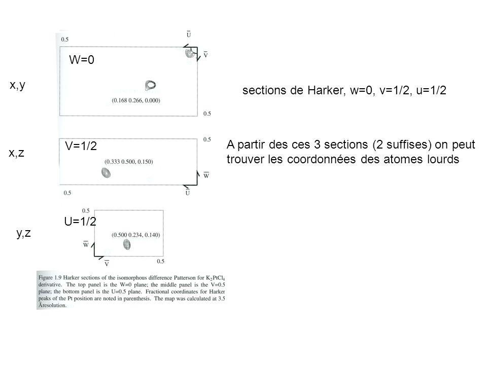 W=0 V=1/2 U=1/2 sections de Harker, w=0, v=1/2, u=1/2 A partir des ces 3 sections (2 suffises) on peut trouver les coordonnées des atomes lourds x,y x