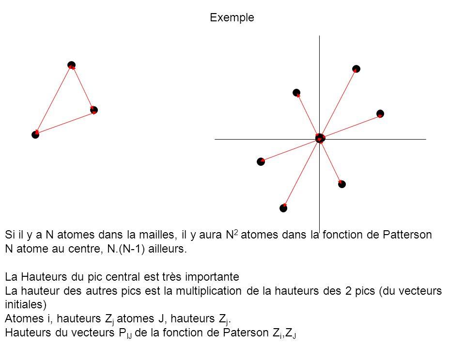 Exemple Si il y a N atomes dans la mailles, il y aura N 2 atomes dans la fonction de Patterson N atome au centre, N.(N-1) ailleurs. La Hauteurs du pic
