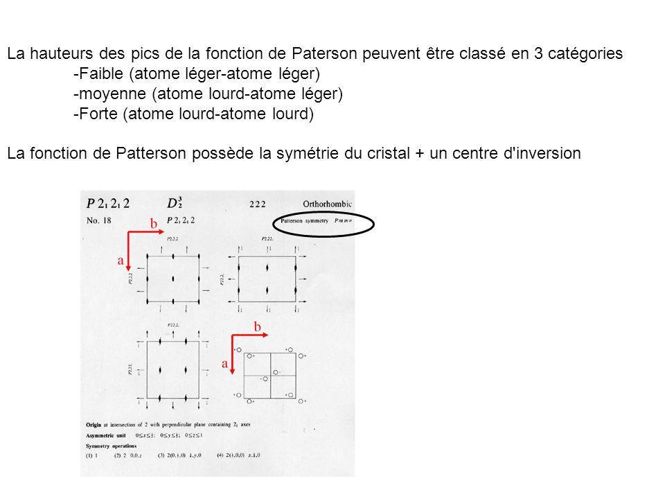 La hauteurs des pics de la fonction de Paterson peuvent être classé en 3 catégories -Faible (atome léger-atome léger) -moyenne (atome lourd-atome lége
