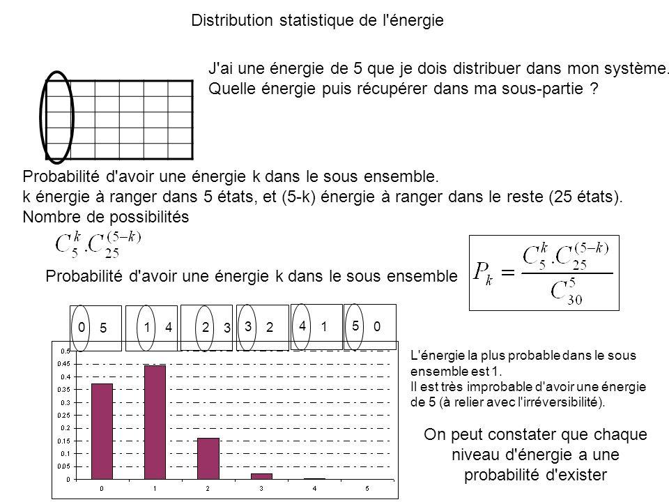 Distribution statistique de l'énergie J'ai une énergie de 5 que je dois distribuer dans mon système. Quelle énergie puis récupérer dans ma sous-partie