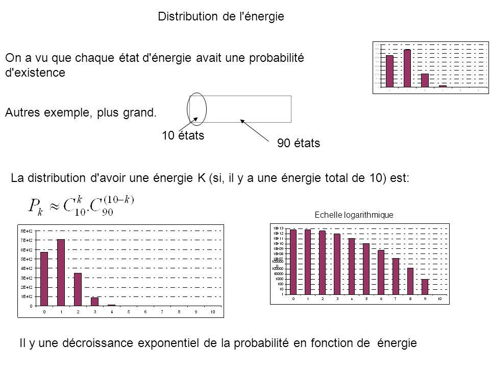 Distribution de l'énergie On a vu que chaque état d'énergie avait une probabilité d'existence Autres exemple, plus grand. 10 états 90 états La distrib