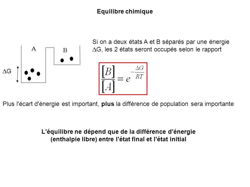 G Equilibre chimique Si on a deux états A et B séparés par une énergie G, les 2 états seront occupés selon le rapport Plus l'écart d'énergie est impor