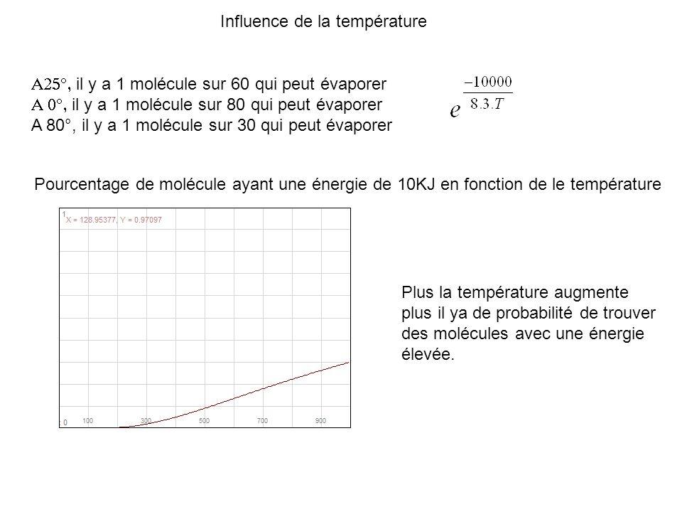Influence de la température il y a 1 molécule sur 60 qui peut évaporer il y a 1 molécule sur 80 qui peut évaporer A 80°, il y a 1 molécule sur 30 qui