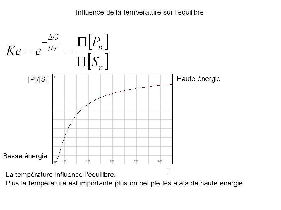 La température influence l'équilibre. Plus la température est importante plus on peuple les états de haute énergie Influence de la température sur l'é