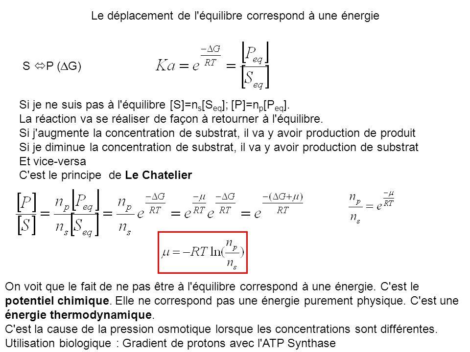 Le déplacement de l'équilibre correspond à une énergie S P ( G) Si je ne suis pas à l'équilibre [S]=n s [S eq ]; [P]=n p [P eq ]. La réaction va se ré