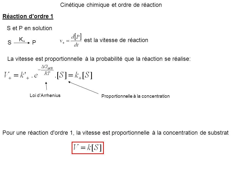 Cinétique chimique et ordre de réaction S P S et P en solution K+K+ est la vitesse de réaction La vitesse est proportionnelle à la probabilité que la
