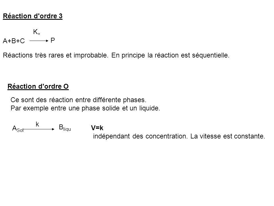 Réaction d'ordre 3 A+B+C P K+K+ Réactions très rares et improbable. En principe la réaction est séquentielle. Réaction d'ordre O Ce sont des réaction