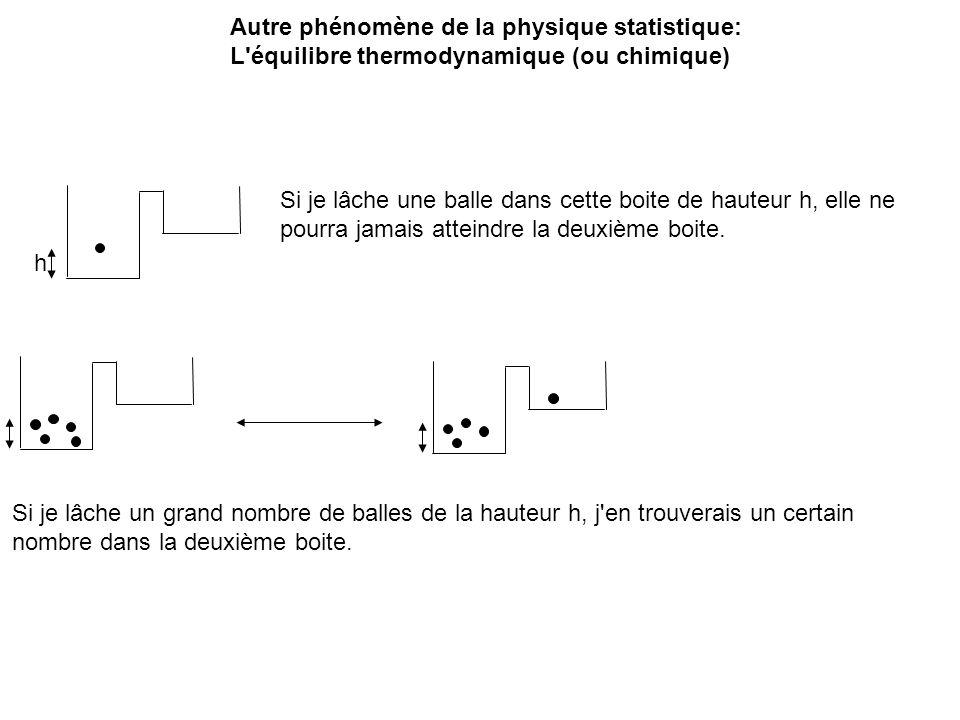 G reac G acti L équilibre ne dépend que de l état final et de l état initial.