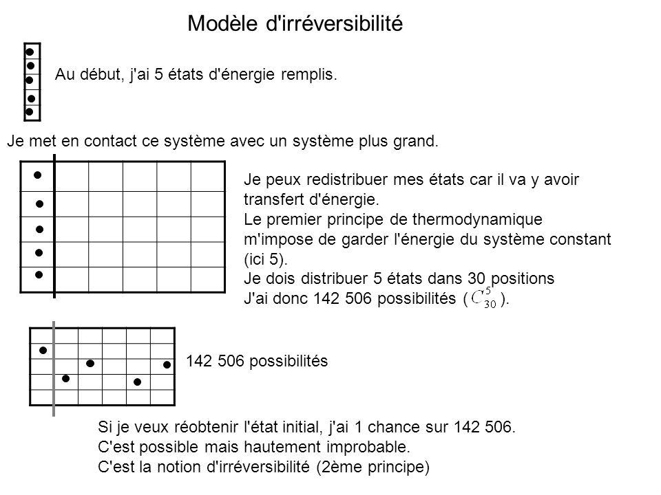 Modèle d'irréversibilité Au début, j'ai 5 états d'énergie remplis. Je met en contact ce système avec un système plus grand. Je peux redistribuer mes é