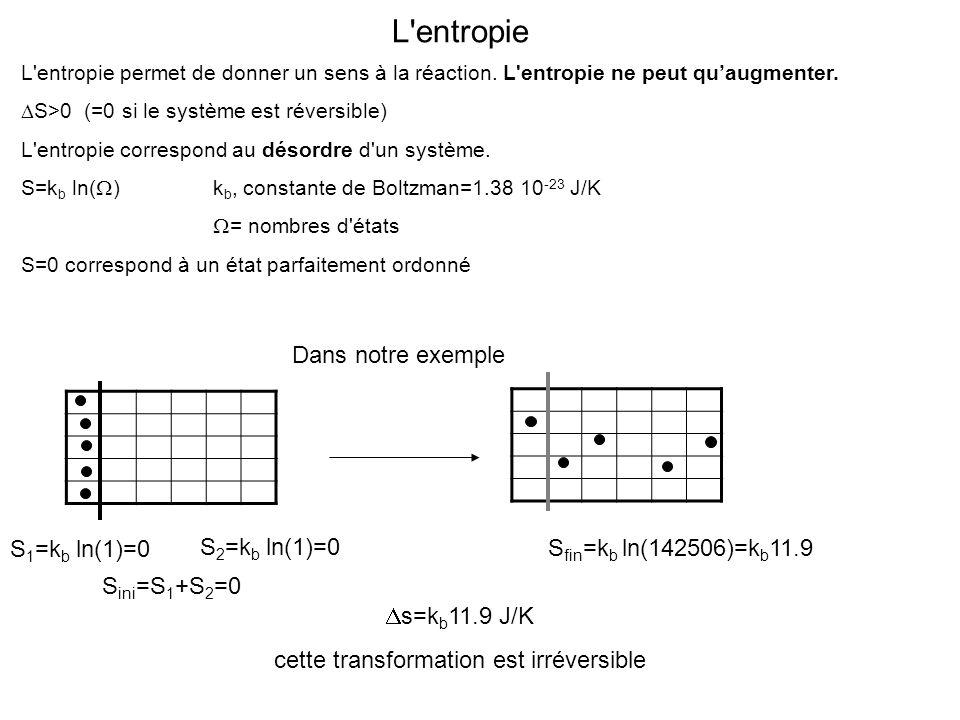 L'entropie L'entropie permet de donner un sens à la réaction. L'entropie ne peut quaugmenter. S>0 (=0 si le système est réversible) L'entropie corresp