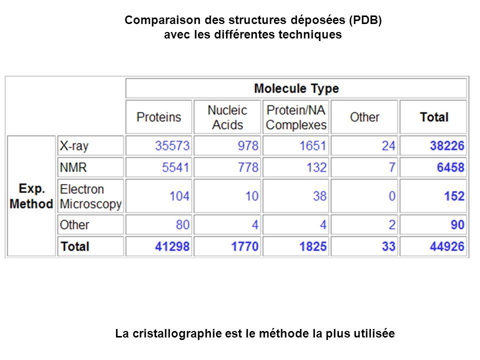 Comparaison des structures déposées (PDB) avec les différentes techniques La cristallographie est le méthode la plus utilisée