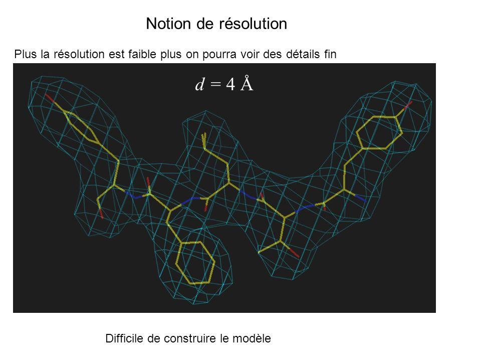Notion de résolution Plus la résolution est faible plus on pourra voir des détails fin d = 4 Å Difficile de construire le modèle