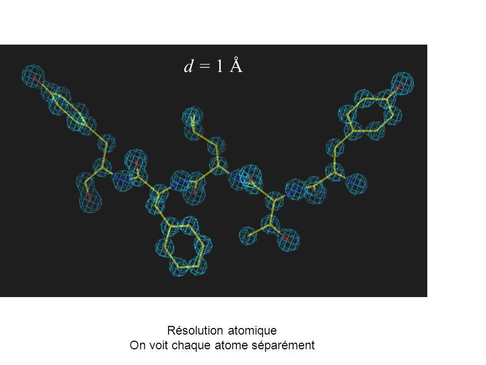 d = 1 Å Résolution atomique On voit chaque atome séparément