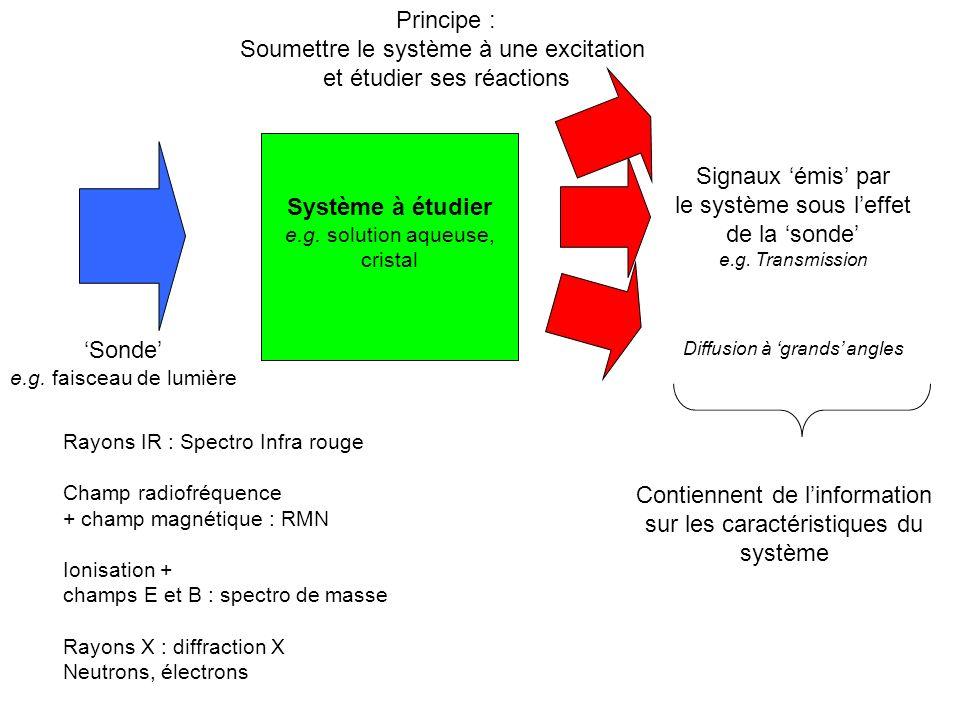 Système à étudier e.g. solution aqueuse, cristal Sonde e.g. faisceau de lumière Signaux émis par le système sous leffet de la sonde e.g. Transmission