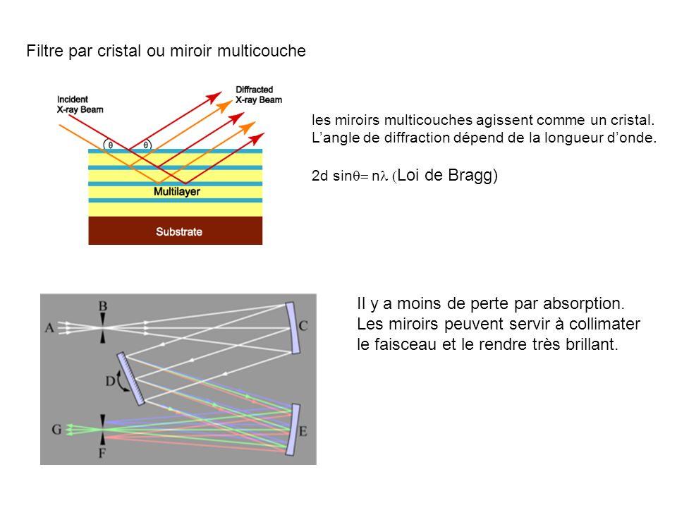 Filtre par cristal ou miroir multicouche les miroirs multicouches agissent comme un cristal. Langle de diffraction dépend de la longueur donde. 2d sin