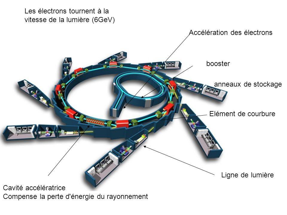 Accélération des électrons booster anneaux de stockage Elément de courbure Ligne de lumière Les électrons tournent à la vitesse de la lumière (6GeV) C