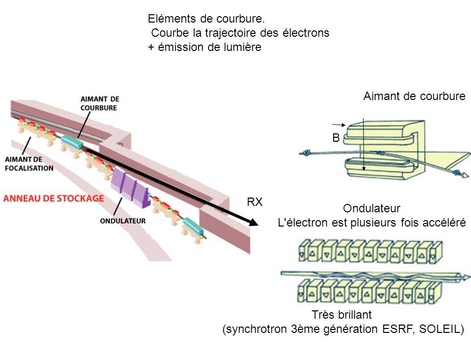 Eléments de courbure. Courbe la trajectoire des électrons + émission de lumière RX Aimant de courbure Ondulateur L'électron est plusieurs fois accélér