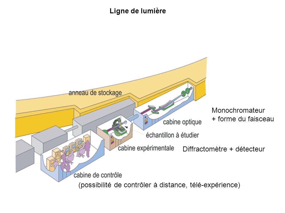 Ligne de lumière Monochromateur + forme du faisceau Diffractomètre + détecteur (possibilité de contrôler à distance, télé-expérience)
