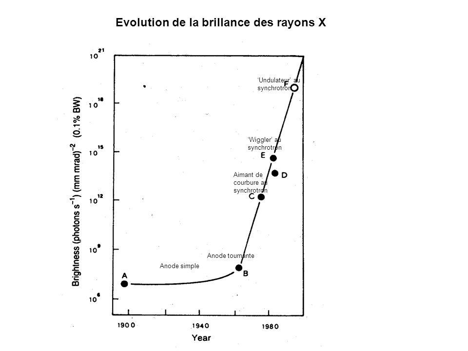 Anode simple Anode tournante Aimant de courbure au synchrotron Wiggler au synchrotron Undulateur au synchrotron Evolution de la brillance des rayons X