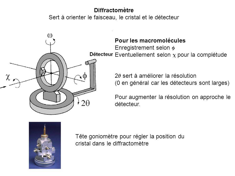 Diffractomètre Sert à orienter le faisceau, le cristal et le détecteur Pour les macromolécules Enregistrement selon Eventuellement selon pour la compl