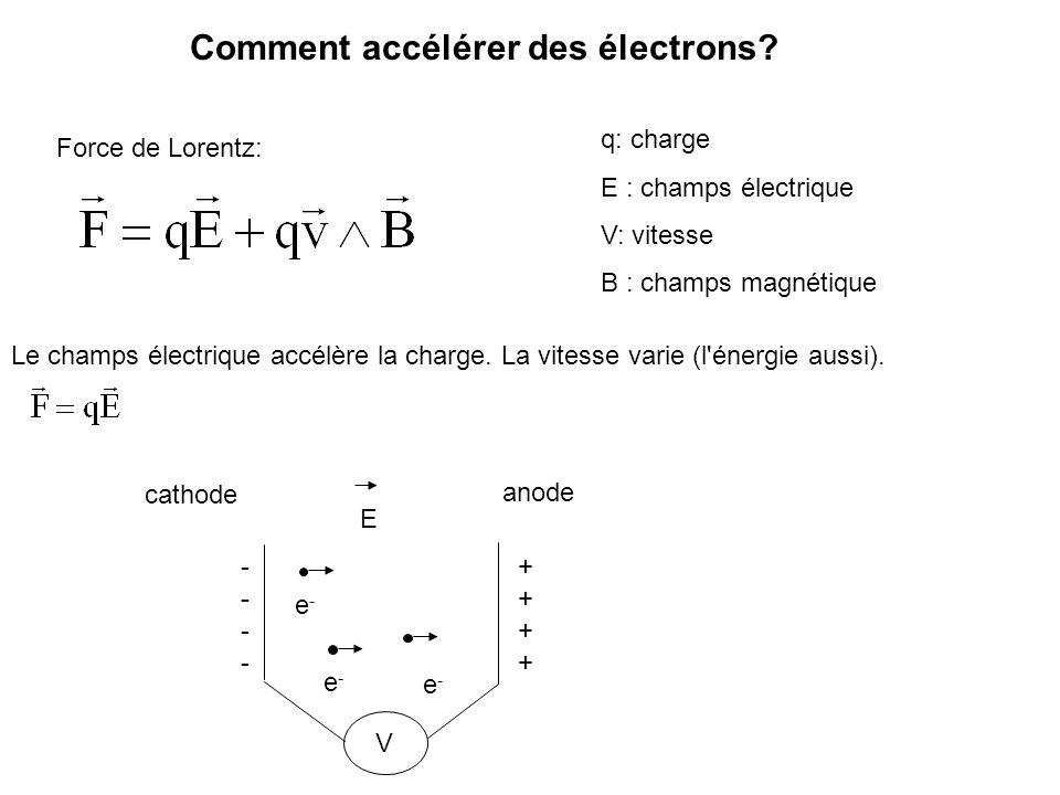 Comment accélérer des électrons? Force de Lorentz: q: charge E : champs électrique V: vitesse B : champs magnétique Le champs électrique accélère la c