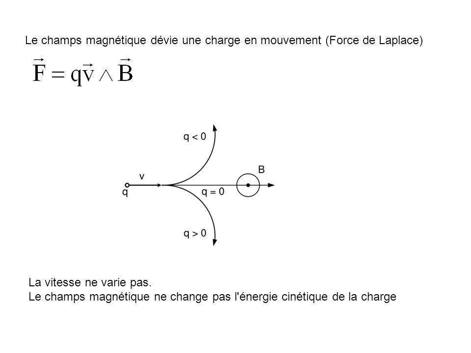 Le champs magnétique dévie une charge en mouvement (Force de Laplace) La vitesse ne varie pas. Le champs magnétique ne change pas l'énergie cinétique