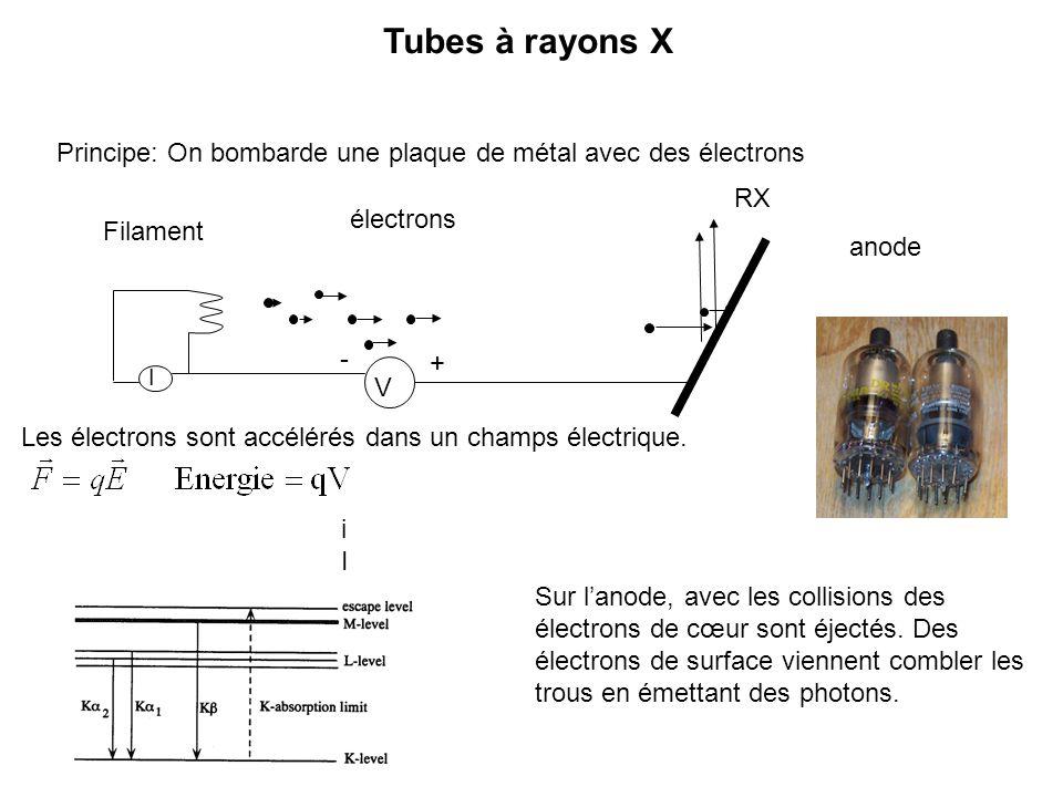 Tubes à rayons X Principe: On bombarde une plaque de métal avec des électrons iIiI I V Filament anode électrons Sur lanode, avec les collisions des él